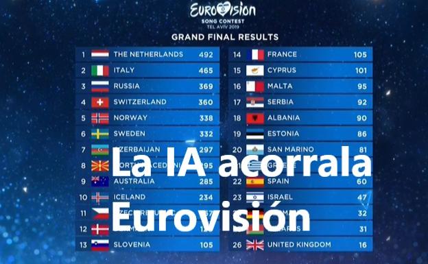 Foto con la puntuación de Eurovisión 2019
