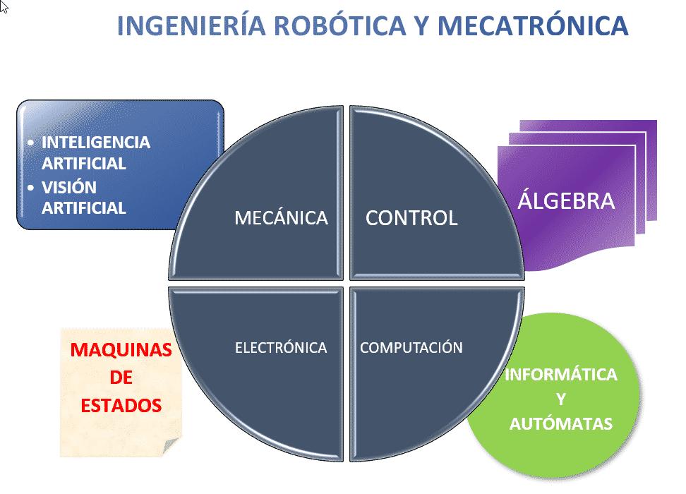 Cuadro con las diferentes áreas de la Ingeniería robótica y mecatrónica por si quieres aprender robótica. Se habla de las Inteligencia Artificial y la mecánica, la computación, la informática y los autómatas. Sirve para conocer el orígen y la etimología de los robots antiguos y actuales.