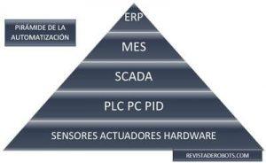 Qué es la pirámide de la automatización