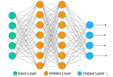 ejemplos de Redes neuronales de deep learning