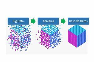 Big data definición sencilla y dónde está el big data