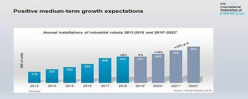 inversión mundial en robótica por paises