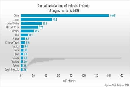 Venta de robots industriales en 2019 en el mundo