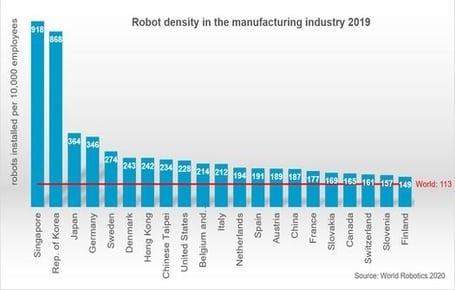 IFR confirma el impulso de los cobots en la automatización